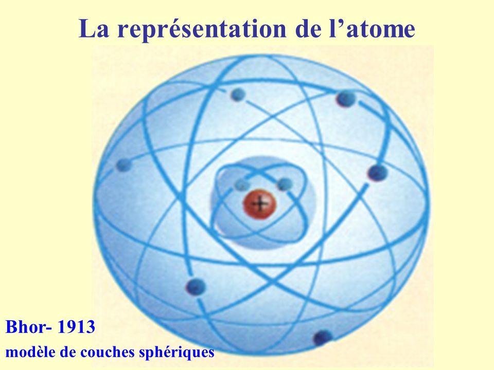 La représentation de l'atome