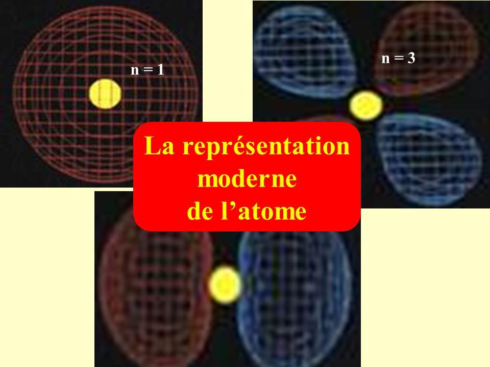 La représentation moderne