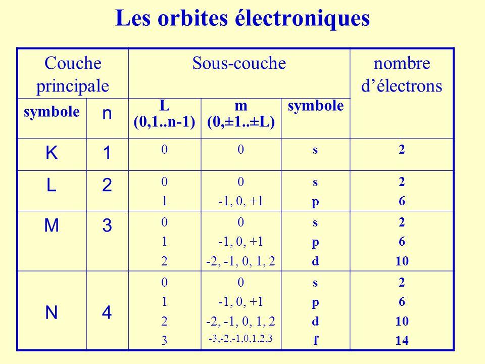 Les orbites électroniques