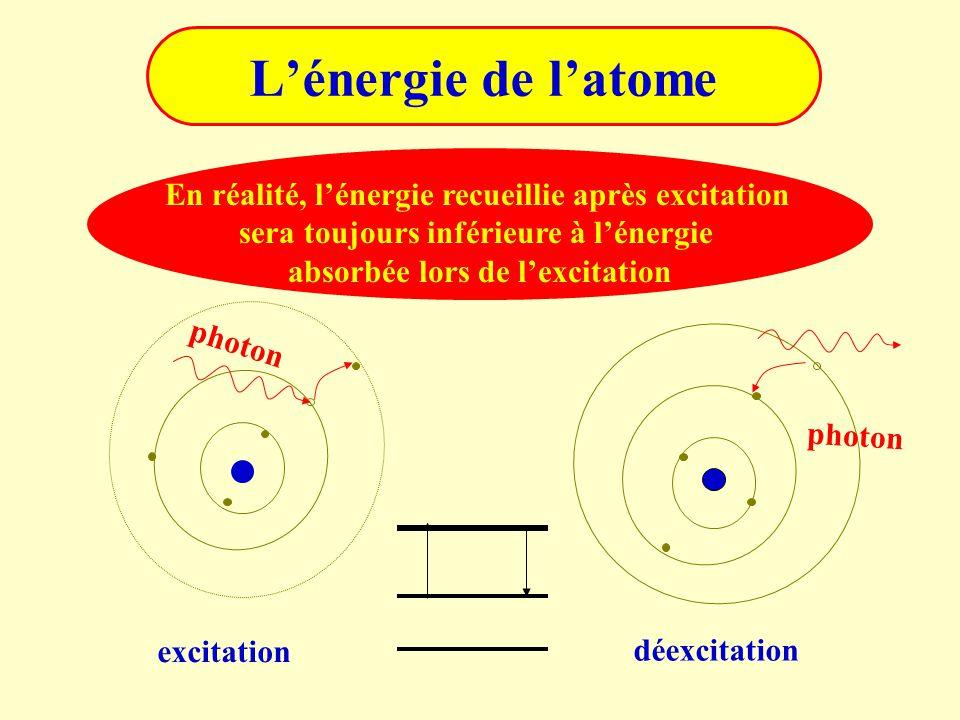 L'énergie de l'atome En réalité, l'énergie recueillie après excitation