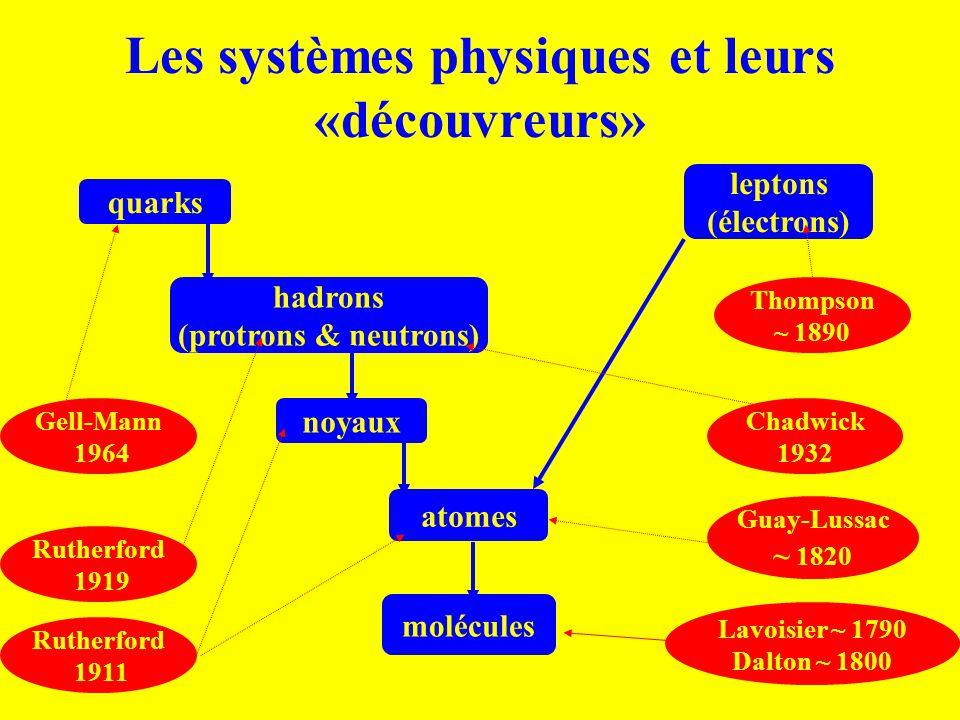 Les systèmes physiques et leurs «découvreurs»