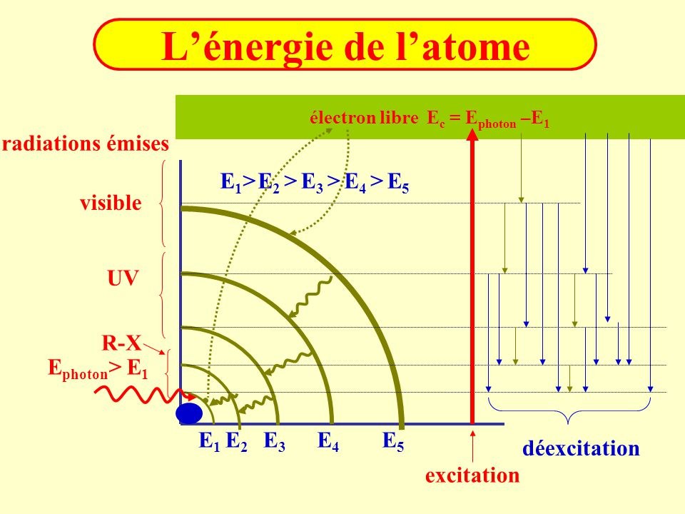 électron libre Ec = Ephoton –E1
