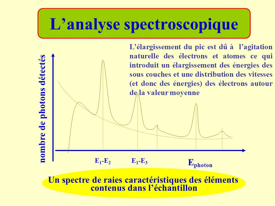 L'analyse spectroscopique