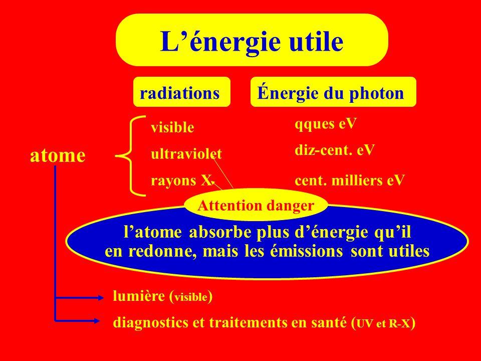 L'énergie utile atome radiations Énergie du photon