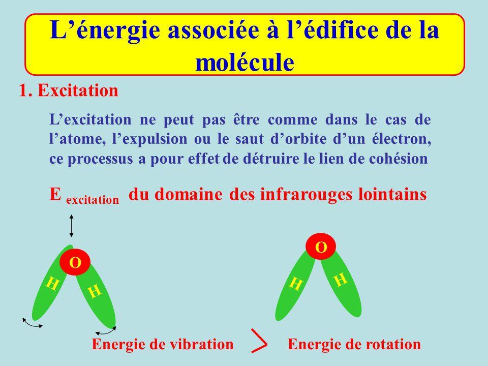 L'énergie associée à l'édifice de la molécule