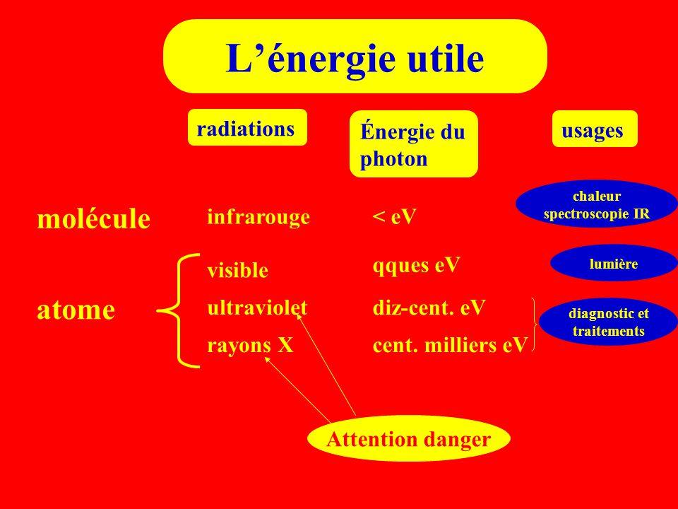 L'énergie utile molécule atome radiations Énergie du photon usages