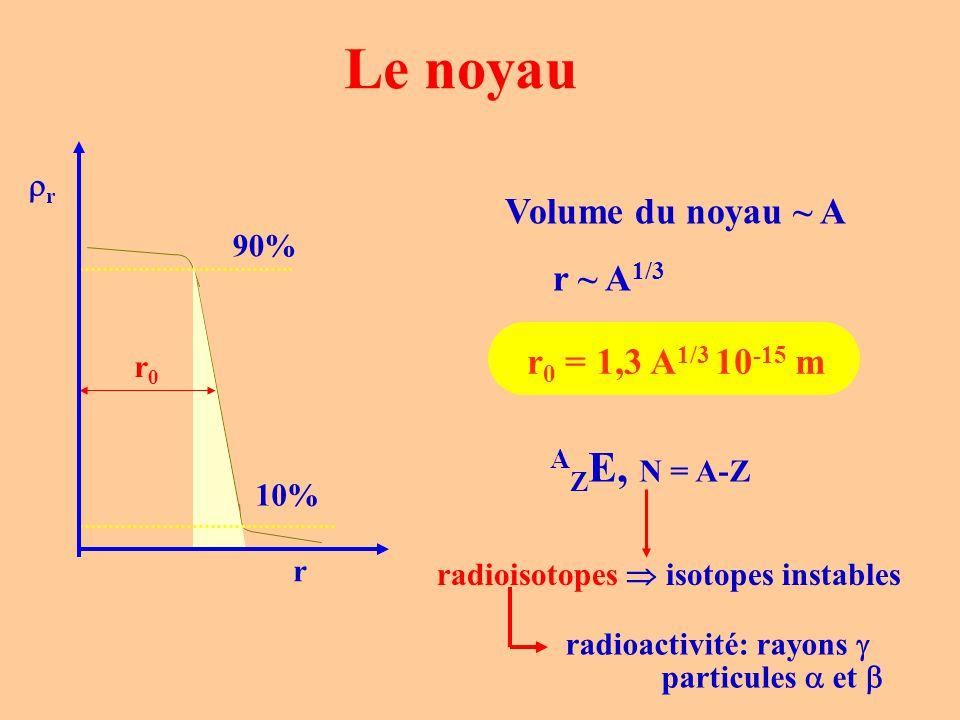 Le noyau AZE, N = A-Z Volume du noyau ~ A r ~ A1/3