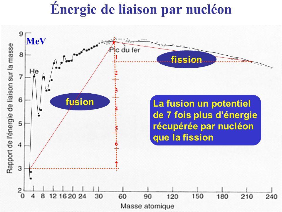 Énergie de liaison par nucléon