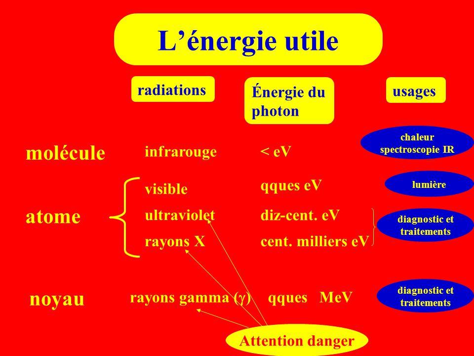 L'énergie utile molécule atome noyau radiations Énergie du photon