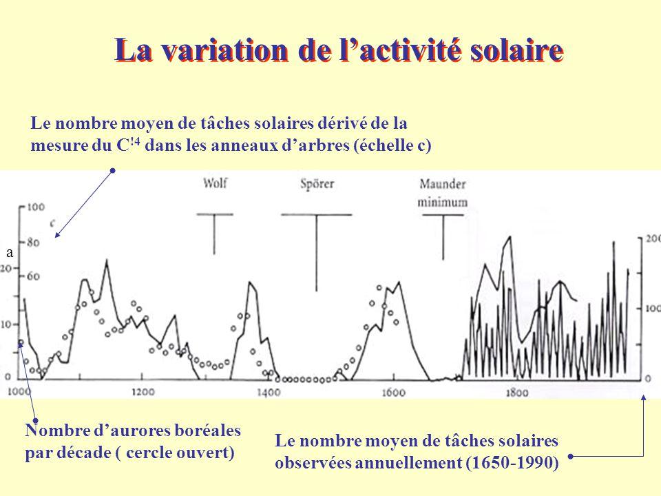La variation de l'activité solaire