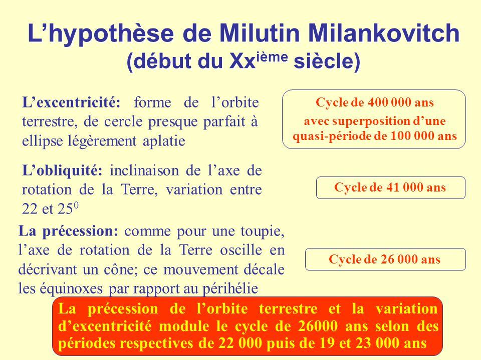 L'hypothèse de Milutin Milankovitch (début du Xxième siècle)