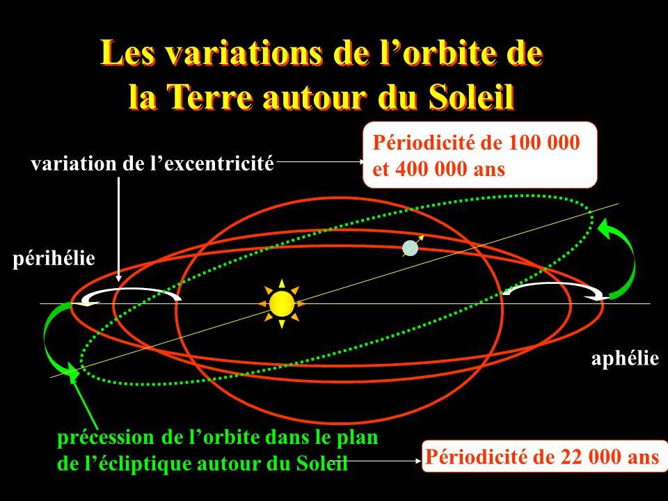 Les variations de l'orbite de la Terre autour du Soleil
