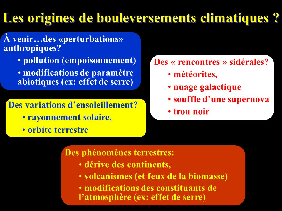 Les origines de bouleversements climatiques
