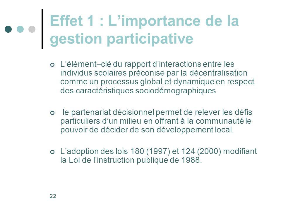 Effet 1 : L'importance de la gestion participative