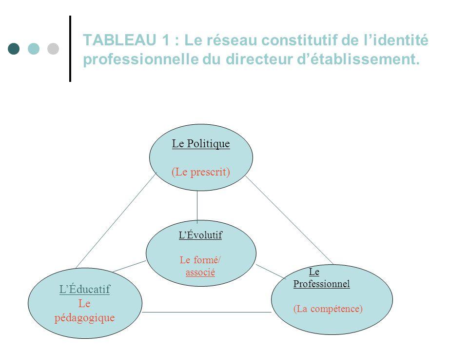 TABLEAU 1 : Le réseau constitutif de l'identité professionnelle du directeur d'établissement.