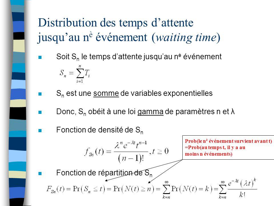 Distribution des temps d'attente jusqu'au nè événement (waiting time)