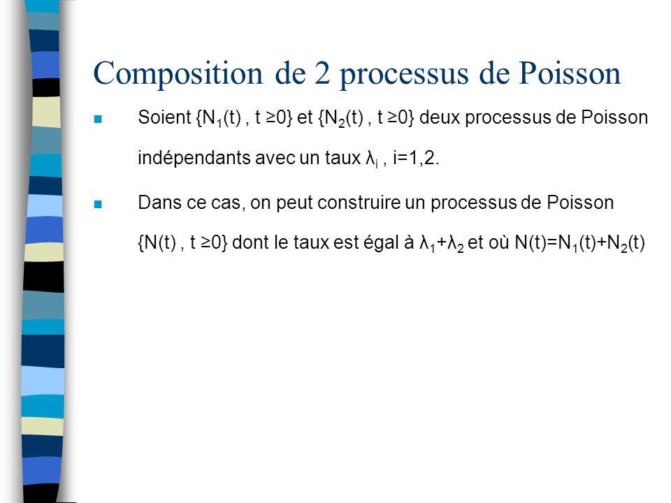 Composition de 2 processus de Poisson