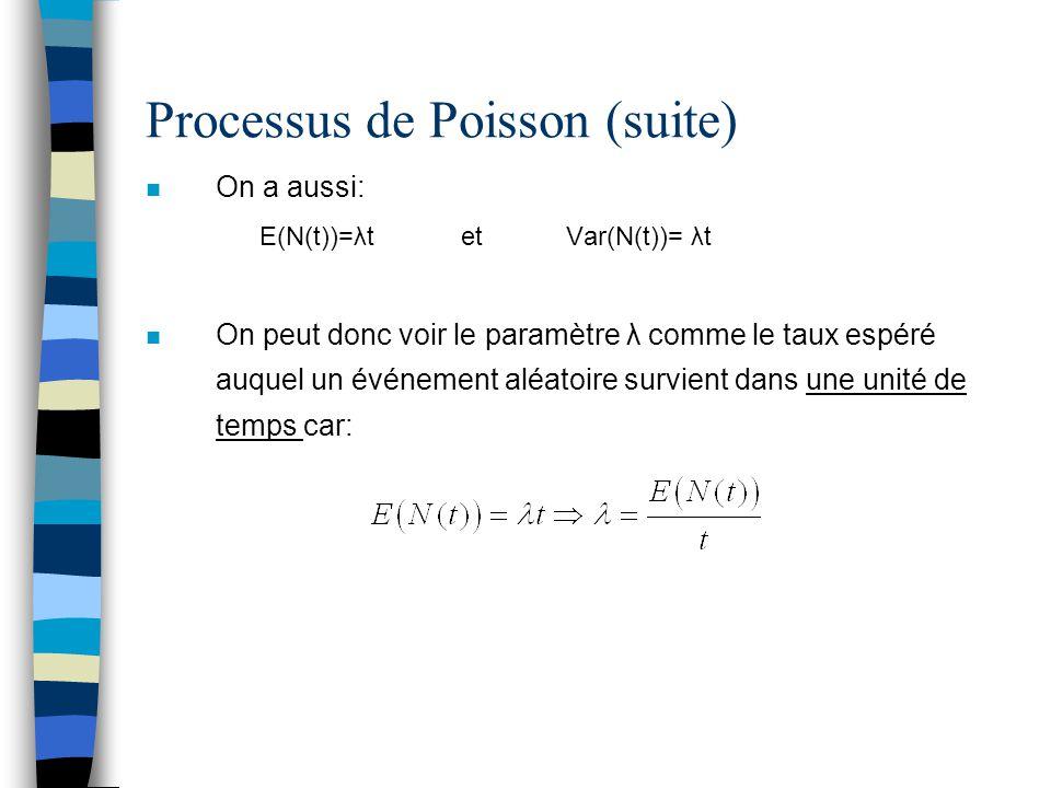 Processus de Poisson (suite)