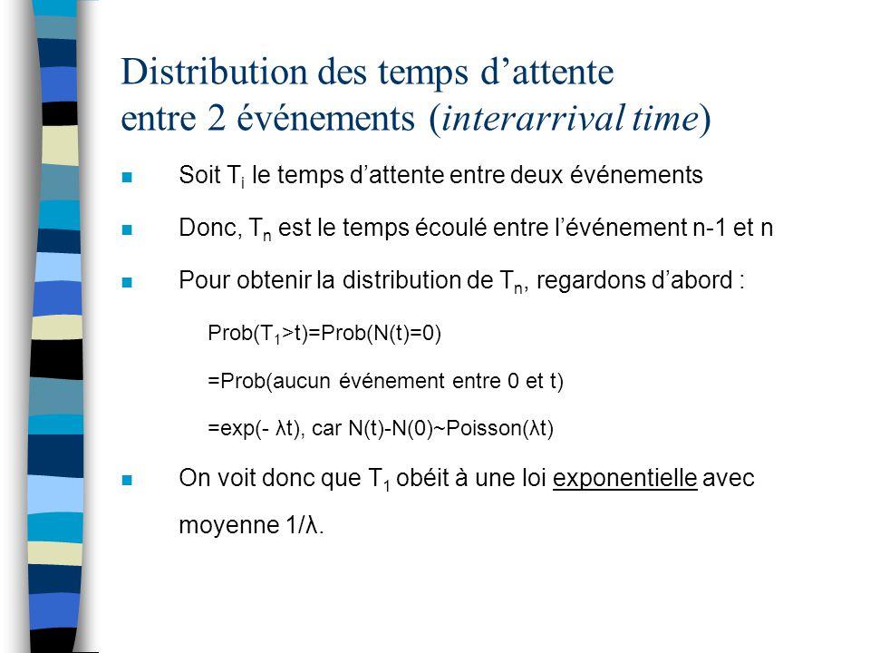 Distribution des temps d'attente entre 2 événements (interarrival time)