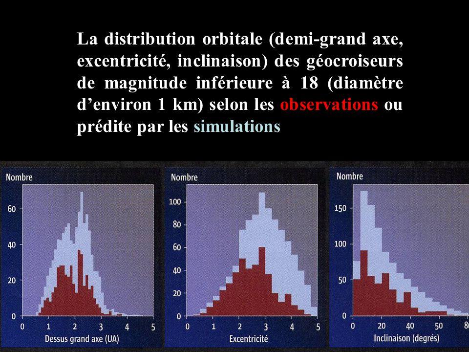 La distribution orbitale (demi-grand axe, excentricité, inclinaison) des géocroiseurs de magnitude inférieure à 18 (diamètre d'environ 1 km) selon les observations ou prédite par les simulations