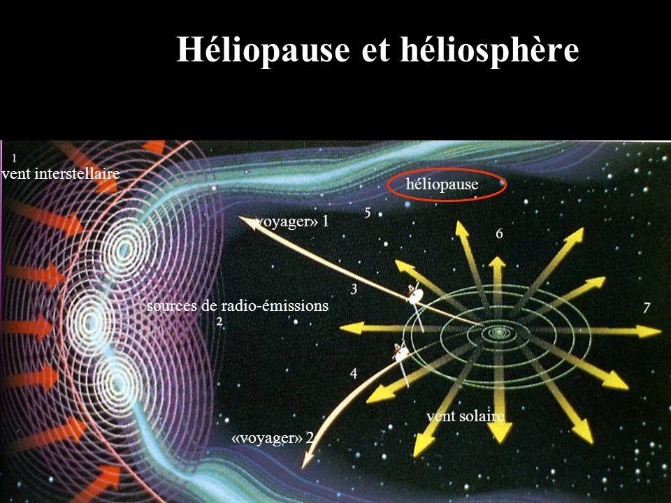 Héliopause et héliosphère