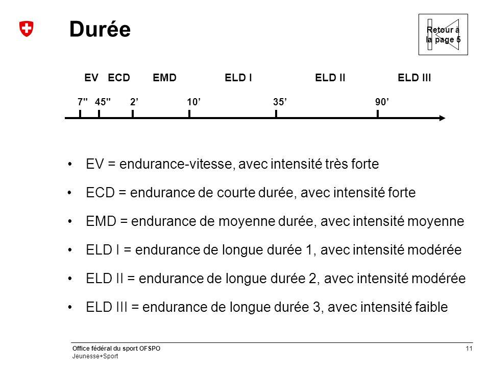 Durée EV = endurance-vitesse, avec intensité très forte