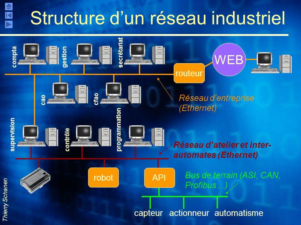 Structure d'un réseau industriel