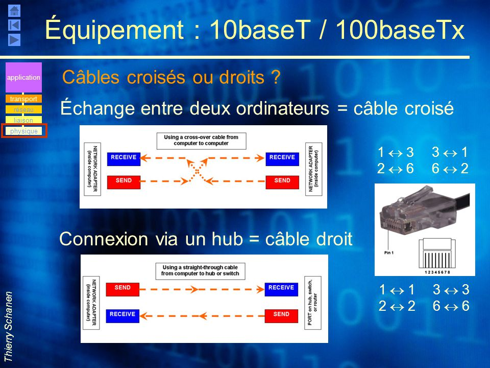 Équipement : 10baseT / 100baseTx
