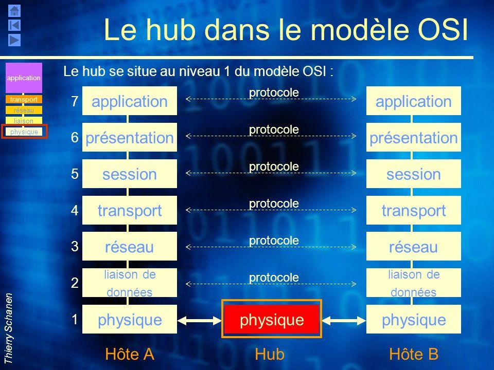 Le hub dans le modèle OSI