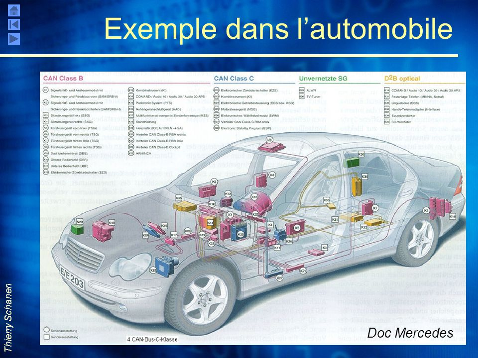 Exemple dans l'automobile