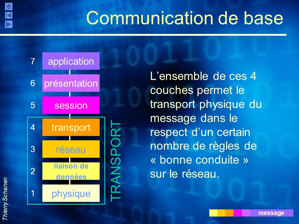 Communication de base TRANSPORT
