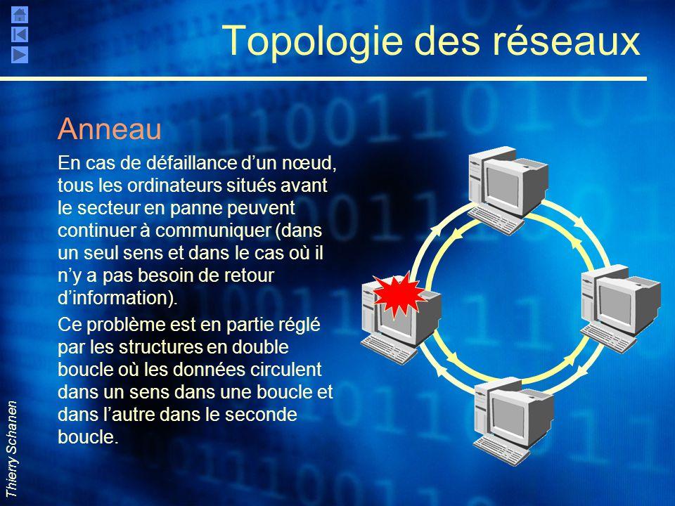 Topologie des réseaux Anneau