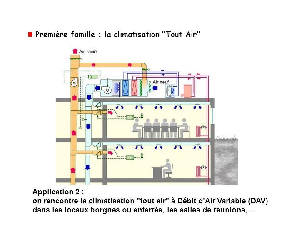 Première famille : la climatisation Tout Air