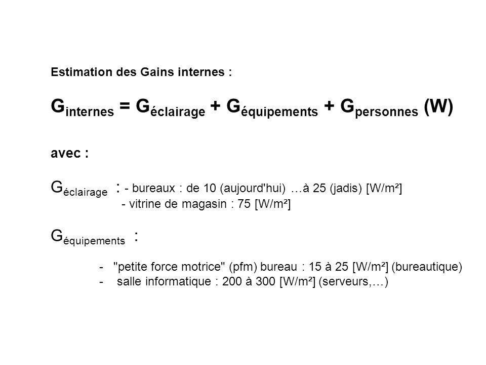Ginternes = Géclairage + Géquipements + Gpersonnes (W)
