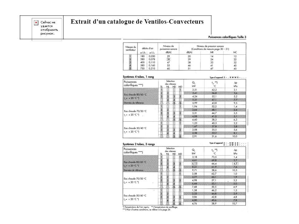 Extrait d un catalogue de Ventilos-Convecteurs
