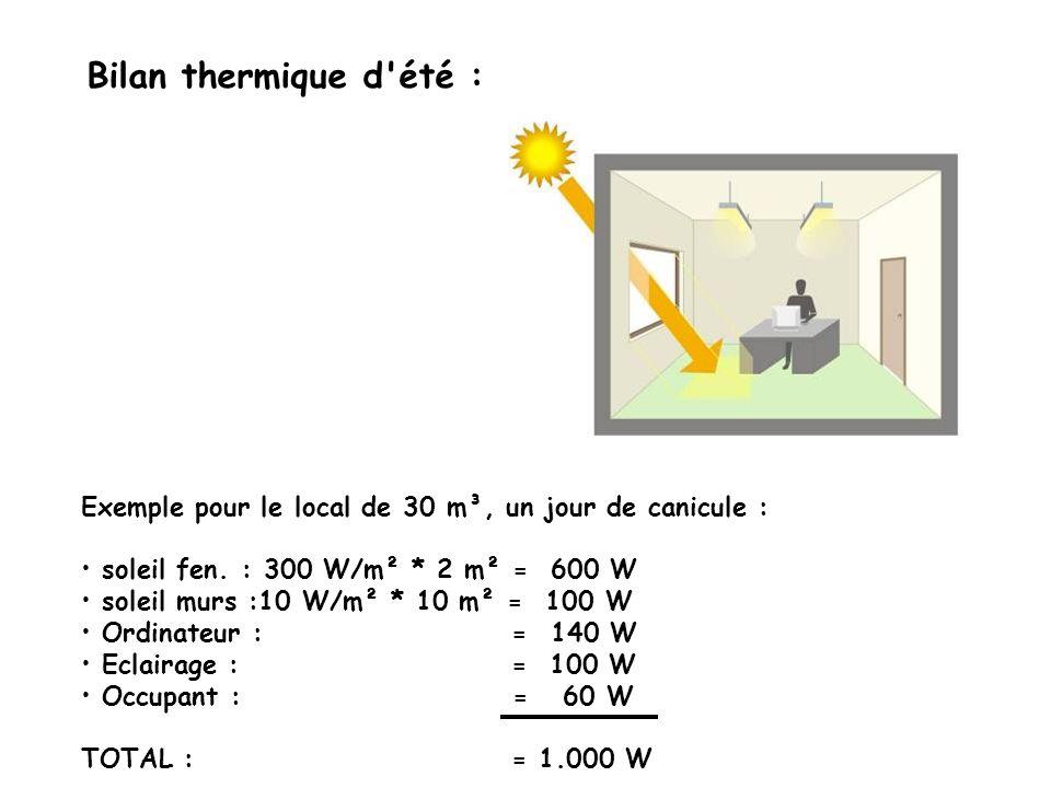 Bilan thermique d été : Exemple pour le local de 30 m³, un jour de canicule : soleil fen. : 300 W/m² * 2 m² = 600 W.