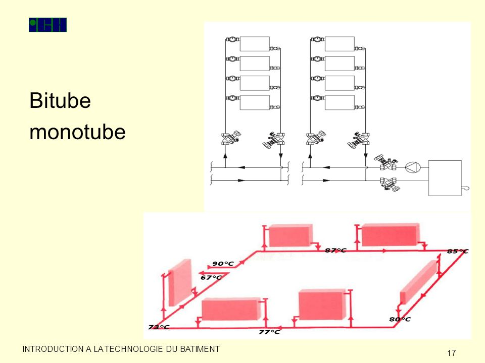Bitube monotube INTRODUCTION A LA TECHNOLOGIE DU BATIMENT