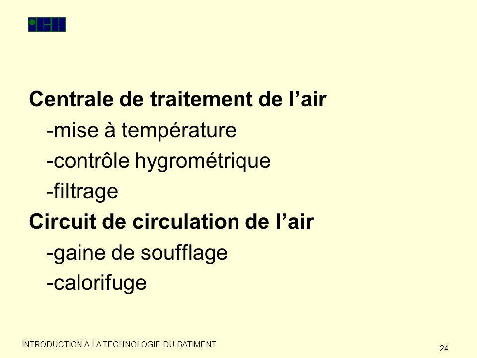 Centrale de traitement de l'air -mise à température