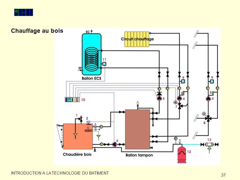 Chauffage au bois INTRODUCTION A LA TECHNOLOGIE DU BATIMENT