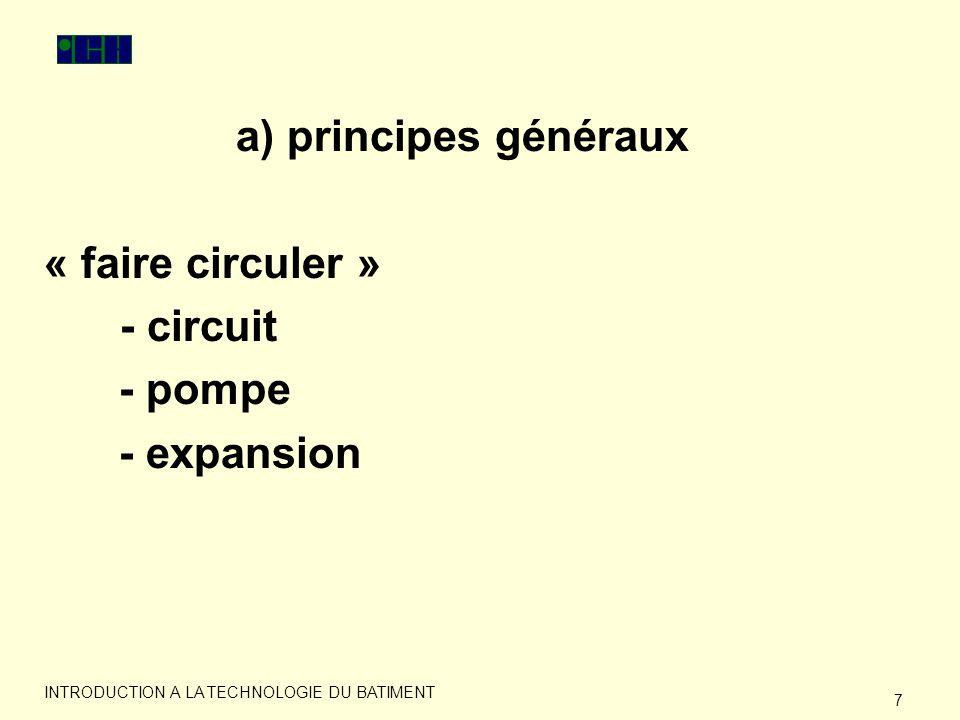 a) principes généraux « faire circuler » - circuit - pompe - expansion