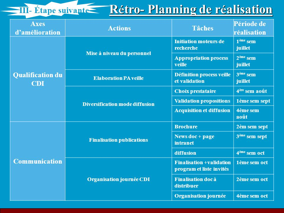Rétro- Planning de réalisation