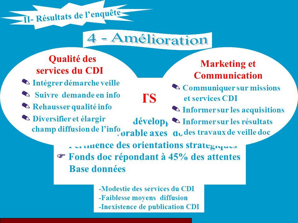 4 - Amélioration 3 - Capitalisation NOS POINTS FAIBLES