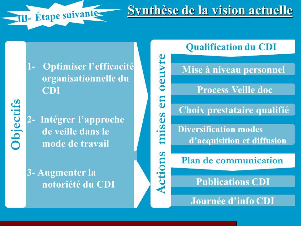 Synthèse de la vision actuelle Actions mises en oeuvre