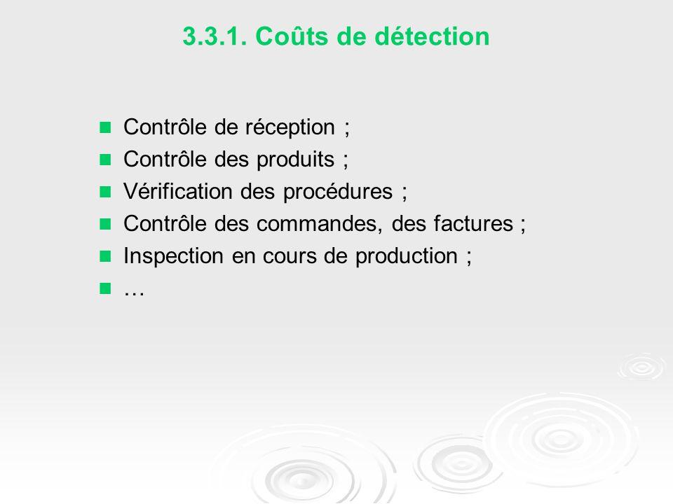 3.3.1. Coûts de détection Contrôle de réception ;