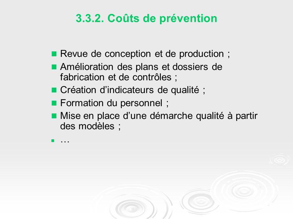 3.3.2. Coûts de prévention Revue de conception et de production ;
