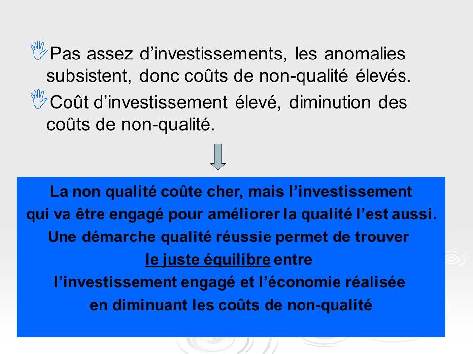 Coût d'investissement élevé, diminution des coûts de non-qualité.