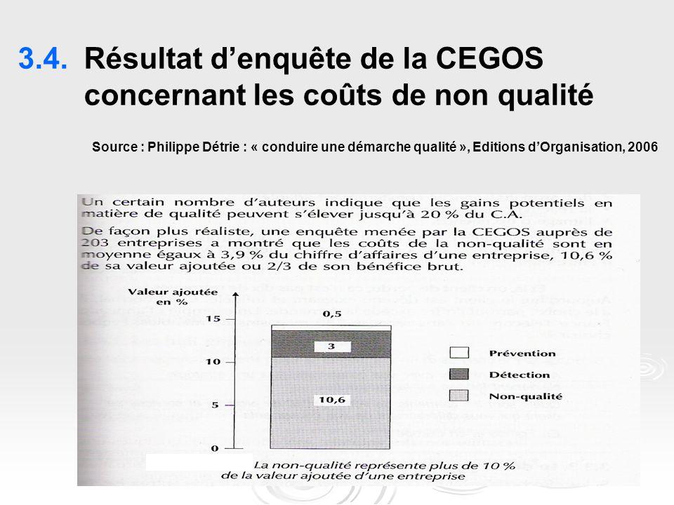 3.4. Résultat d'enquête de la CEGOS concernant les coûts de non qualité Source : Philippe Détrie : « conduire une démarche qualité », Editions d'Organisation, 2006