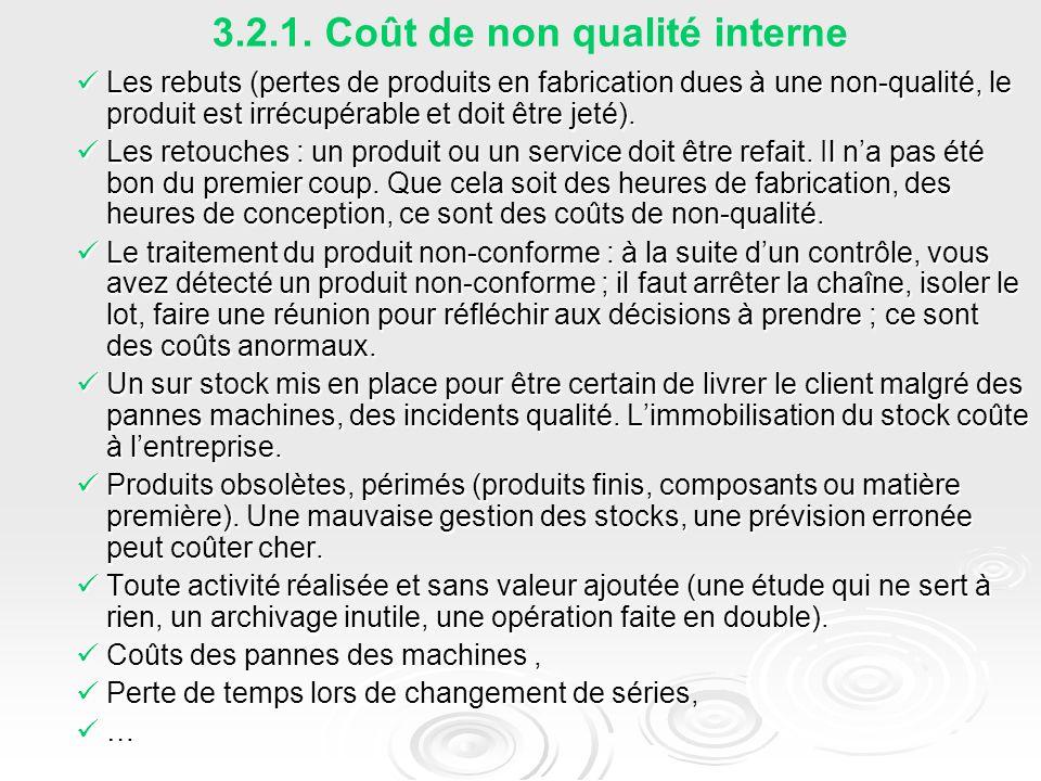 3.2.1. Coût de non qualité interne