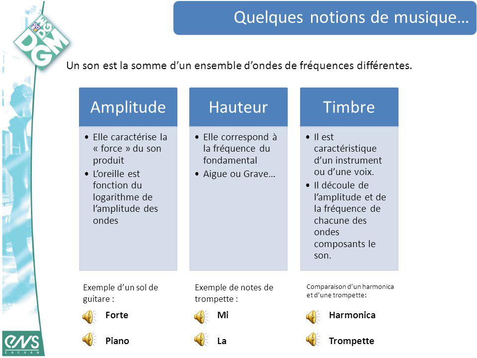 Un son est la somme d'un ensemble d'ondes de fréquences différentes.