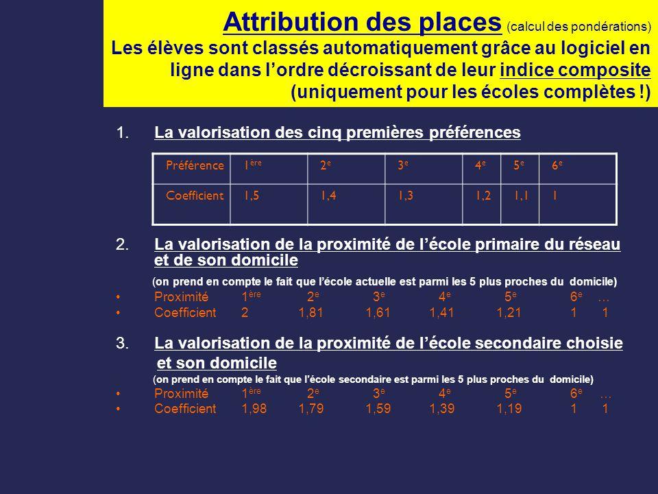 Attribution des places (calcul des pondérations) Les élèves sont classés automatiquement grâce au logiciel en ligne dans l'ordre décroissant de leur indice composite (uniquement pour les écoles complètes !)